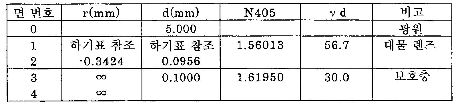 Figure 112005009991906-pct00015