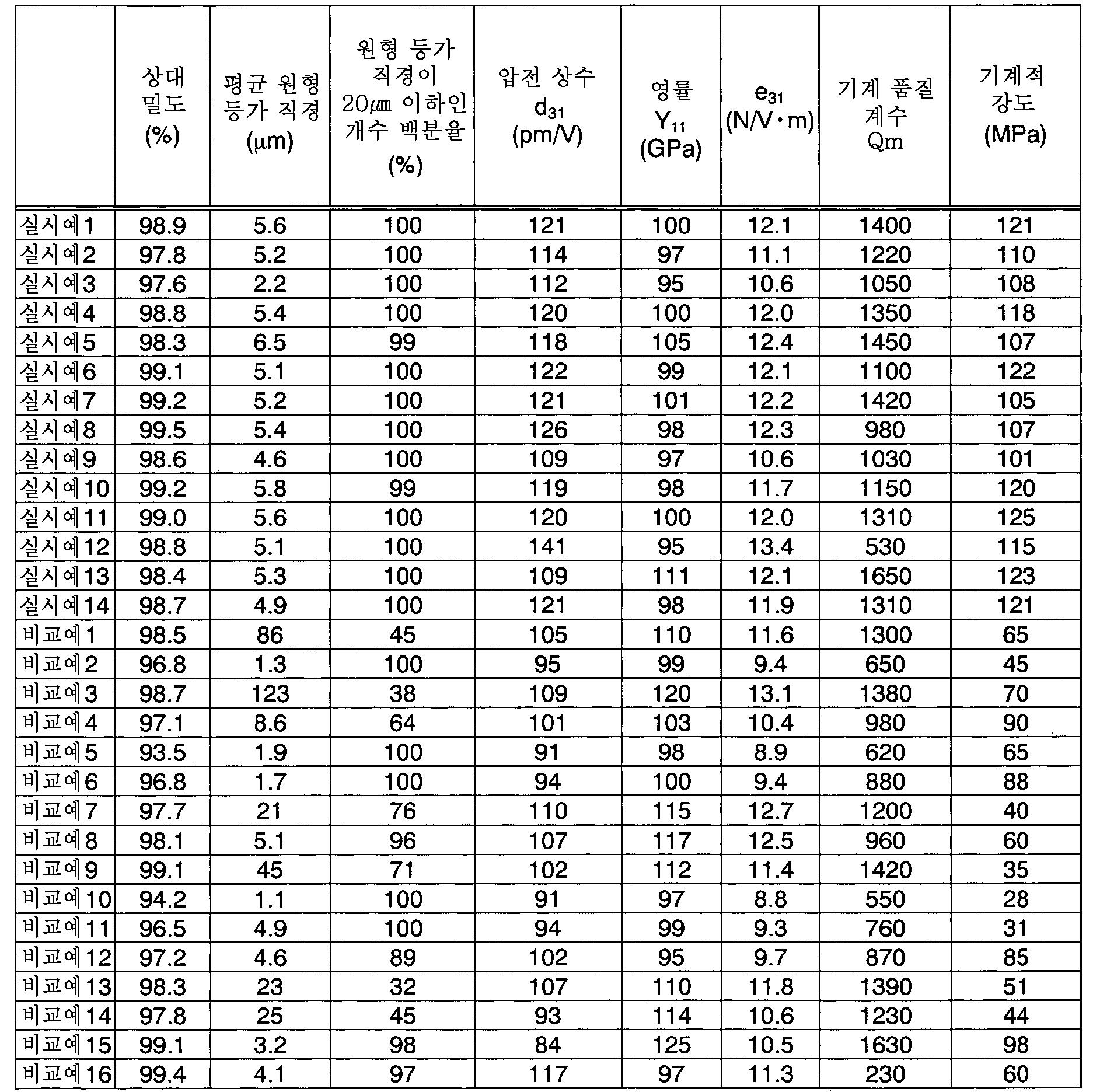Figure 112013053984254-pct00005