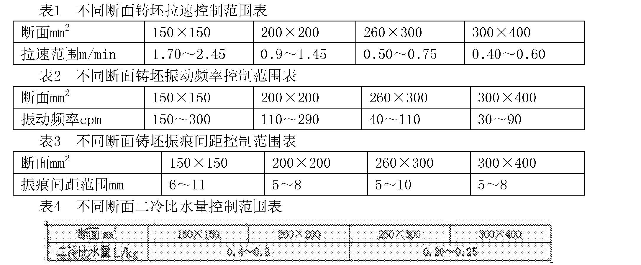 Figure CN102303108BC00021