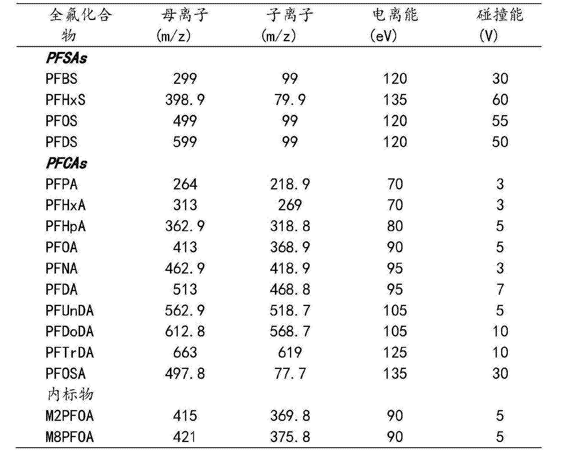 Figure CN104237402BD00091