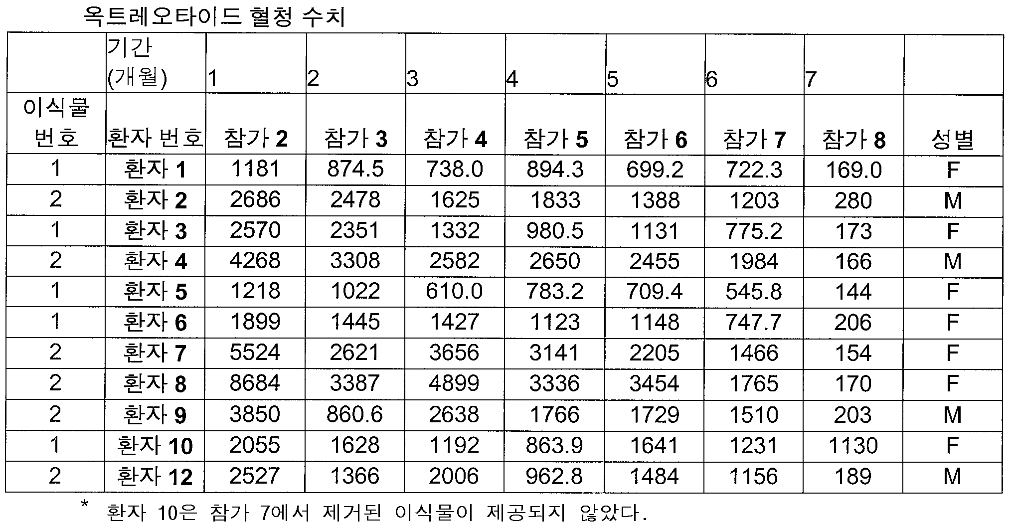 Figure 112007073055911-PCT00011