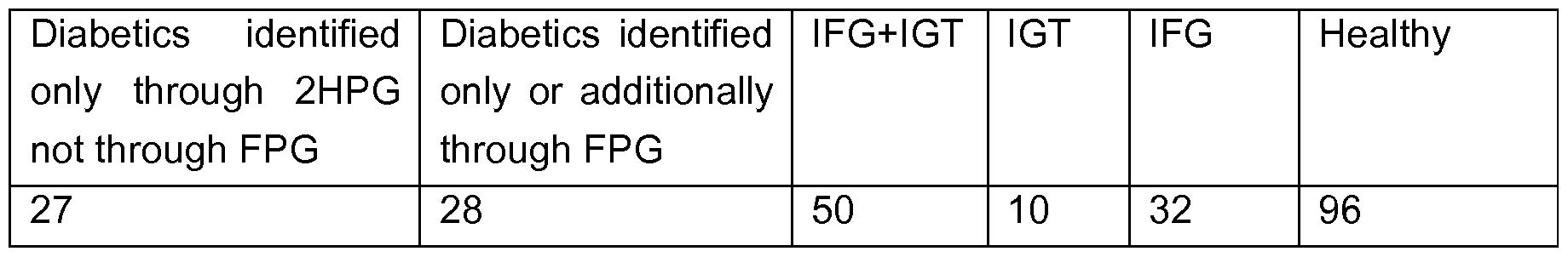 igt diabetes ifg