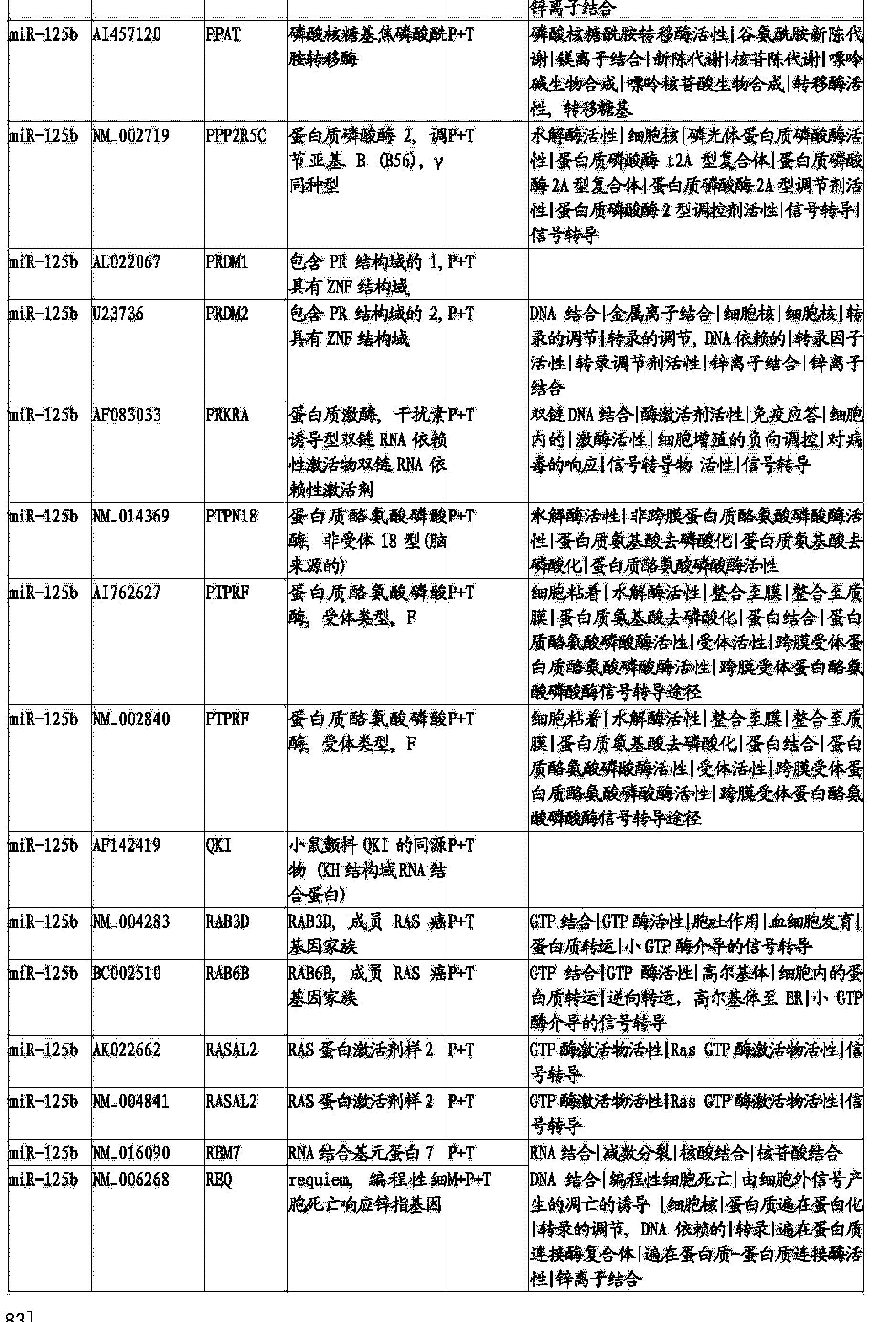 Figure CN103820562BD00531