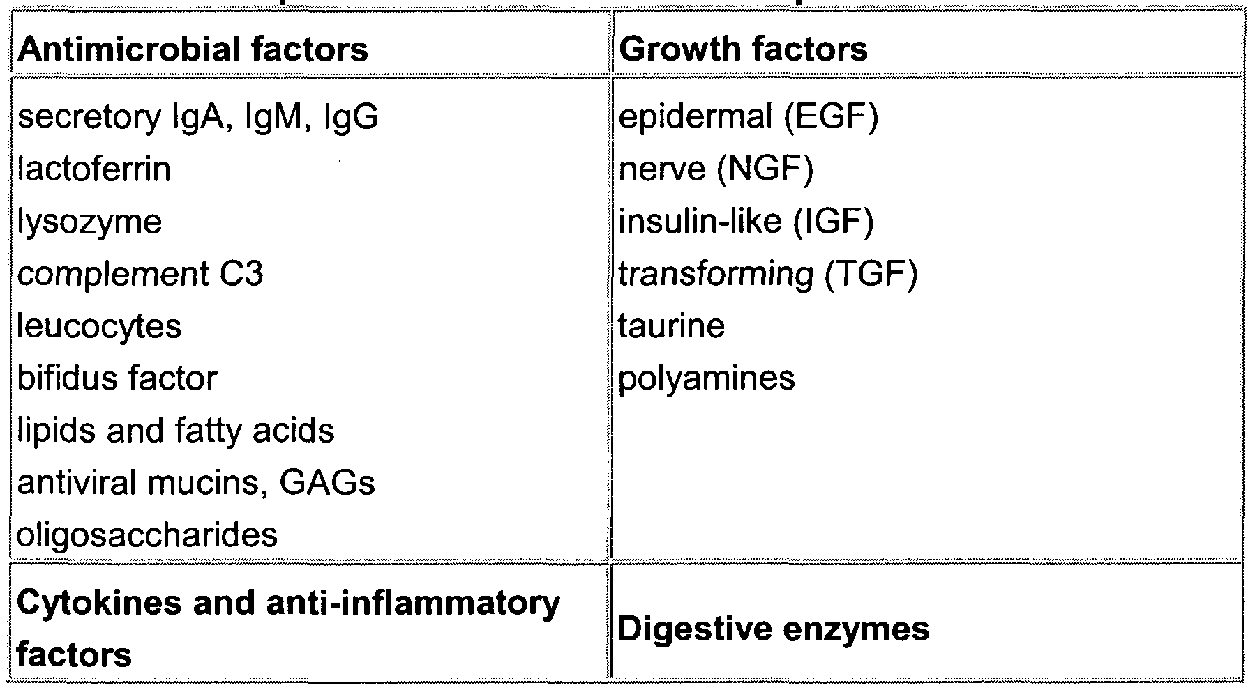 WO2009046827A2 - Use of growth hormone-releasing factor and/or mage