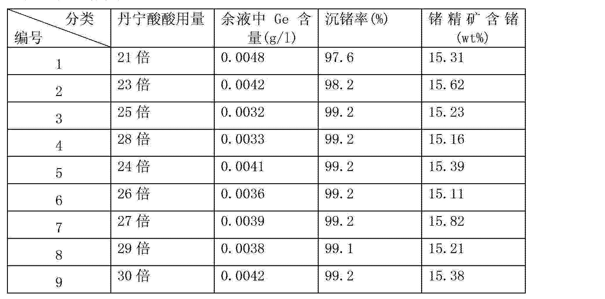 Figure CN102766765AD00082