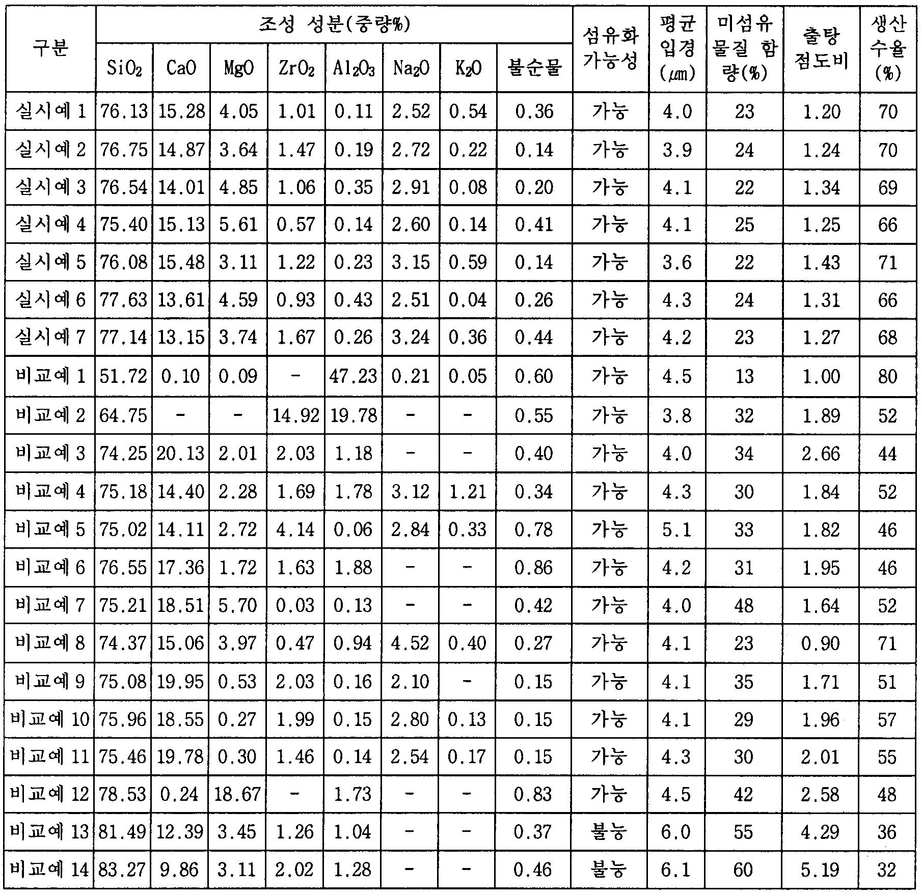 Figure 112006005885084-pat00003