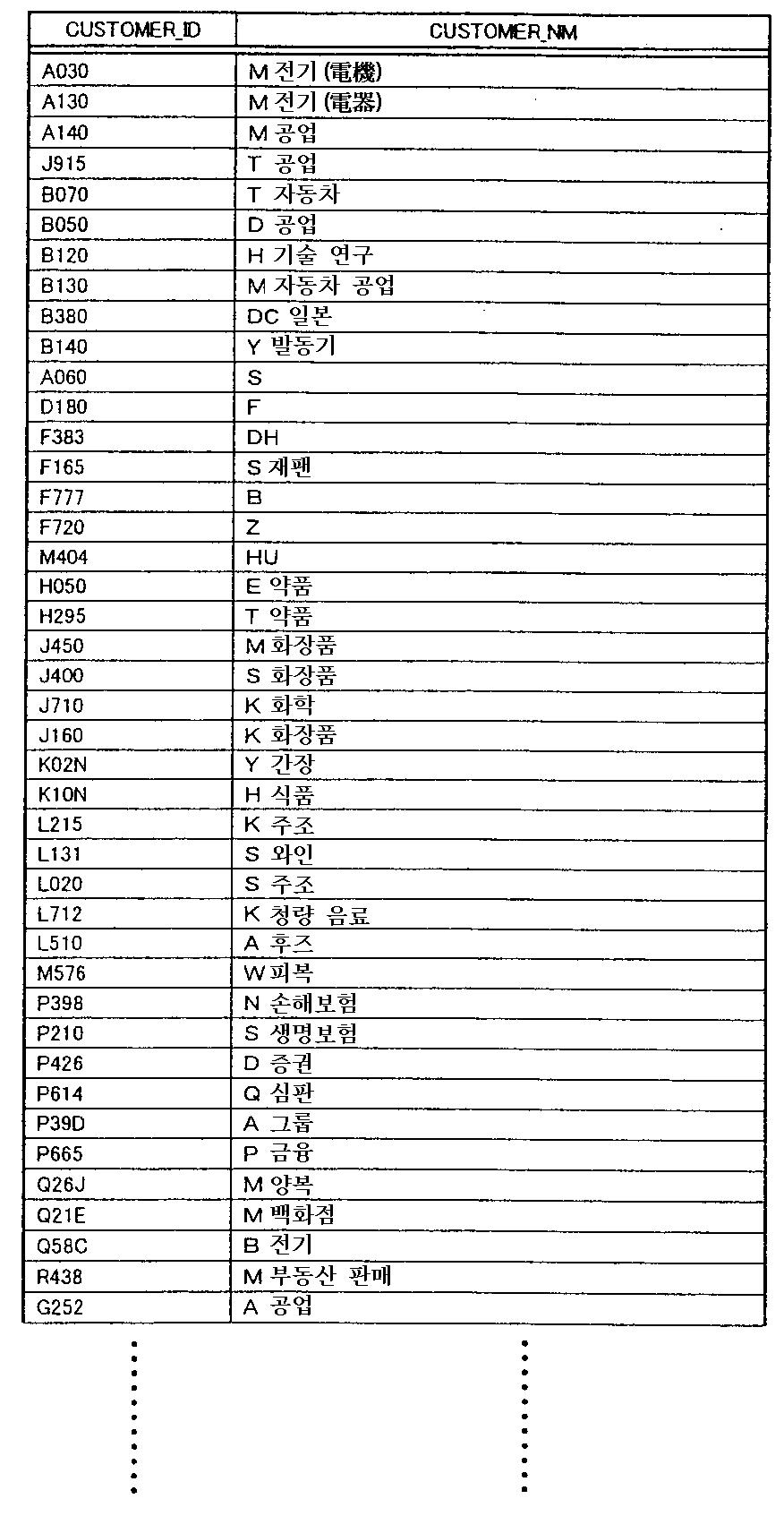 Figure 112003003982357-pct00005