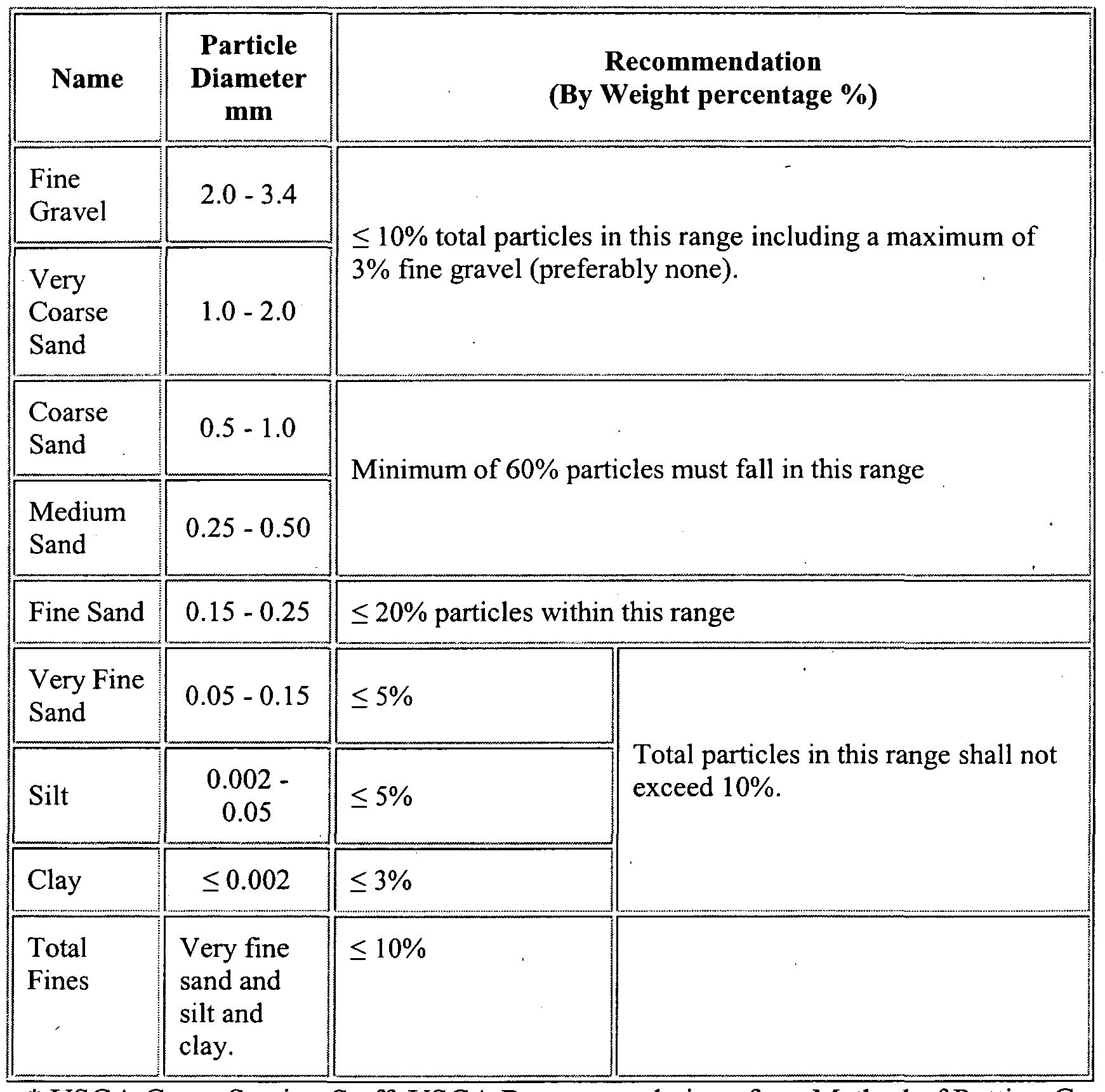 Dakota Topdresser Wiring Diagram on