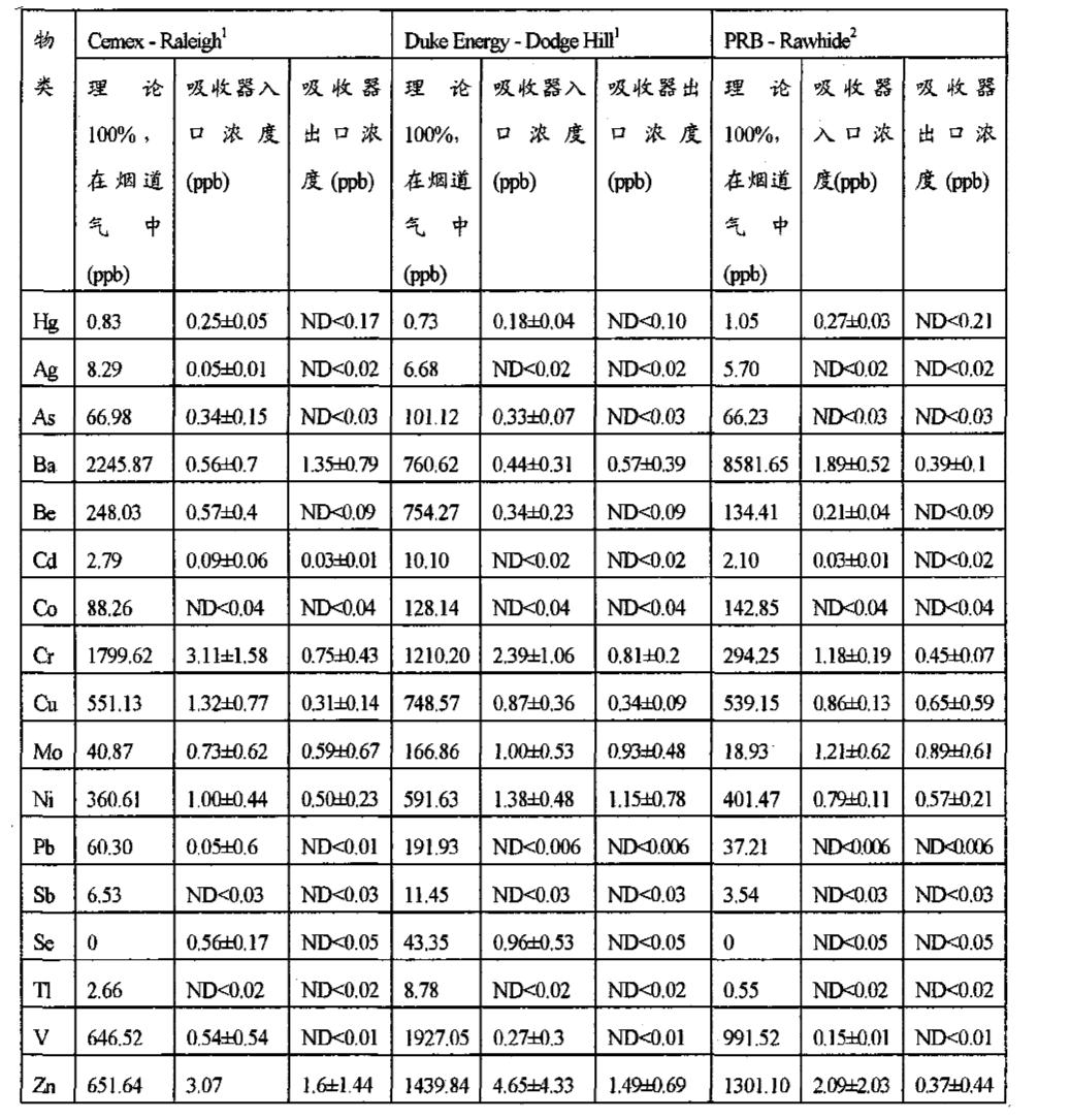 Figure CN101977842AD00751