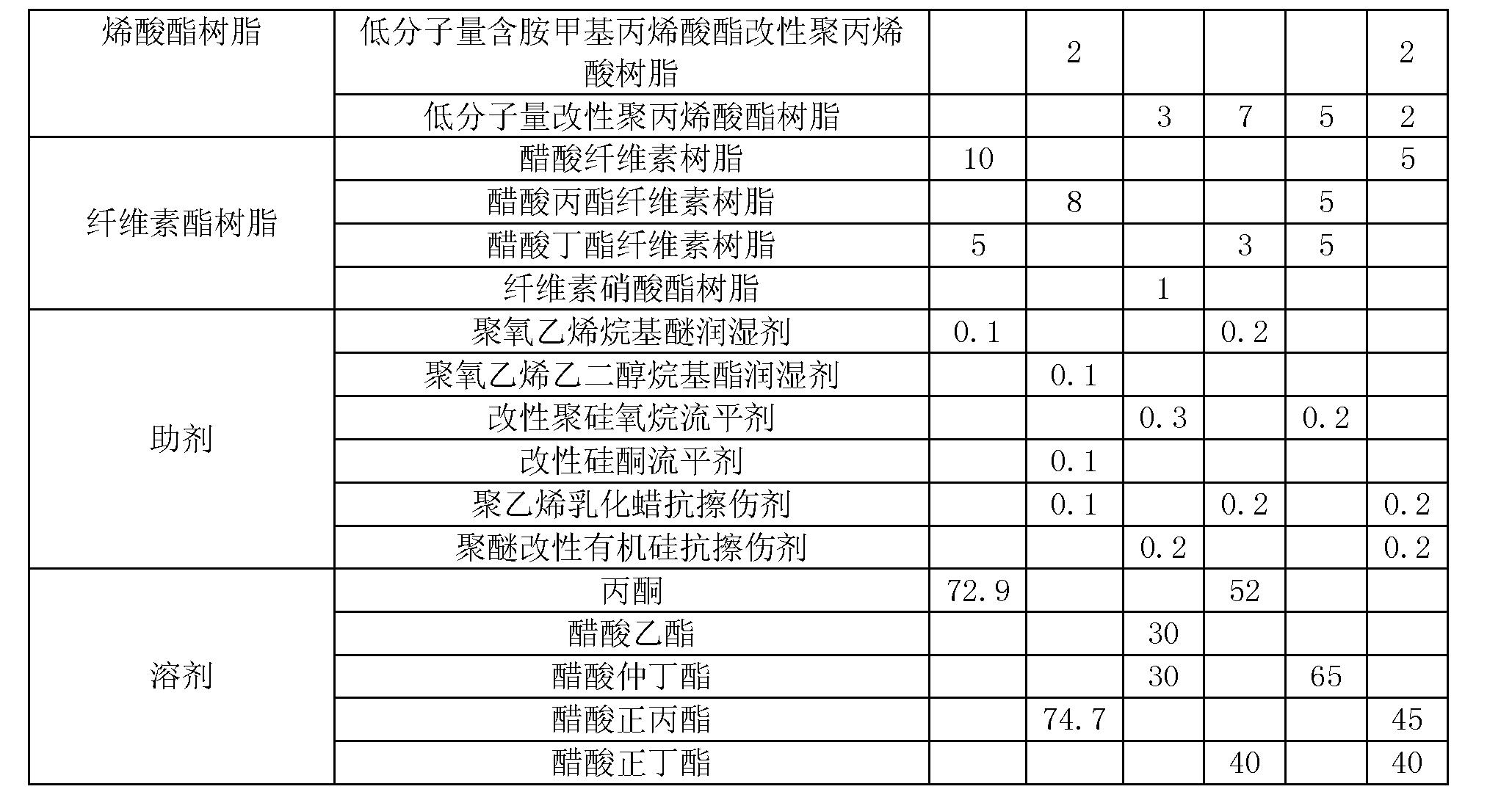 Figure CN102643588BD00091