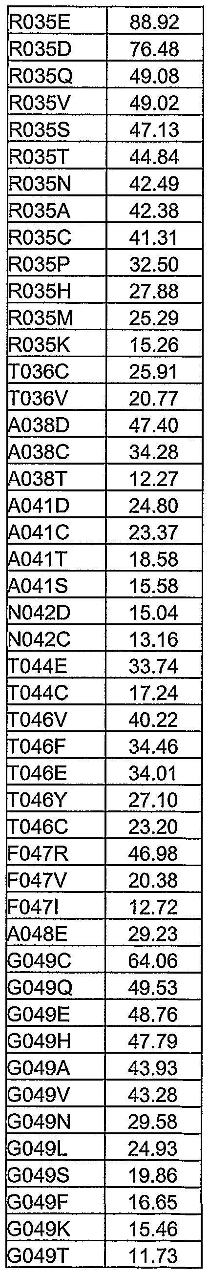 Figure imgf000280_0003