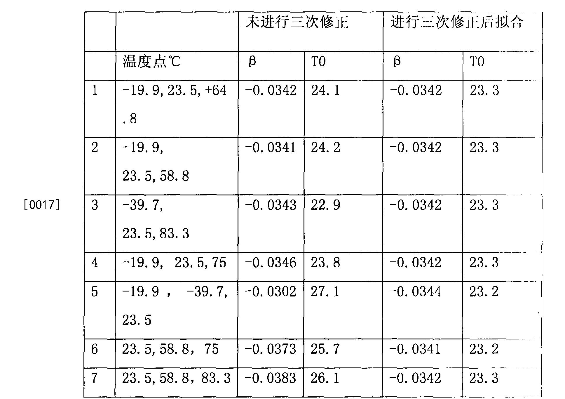 Figure CN104297716BD00091
