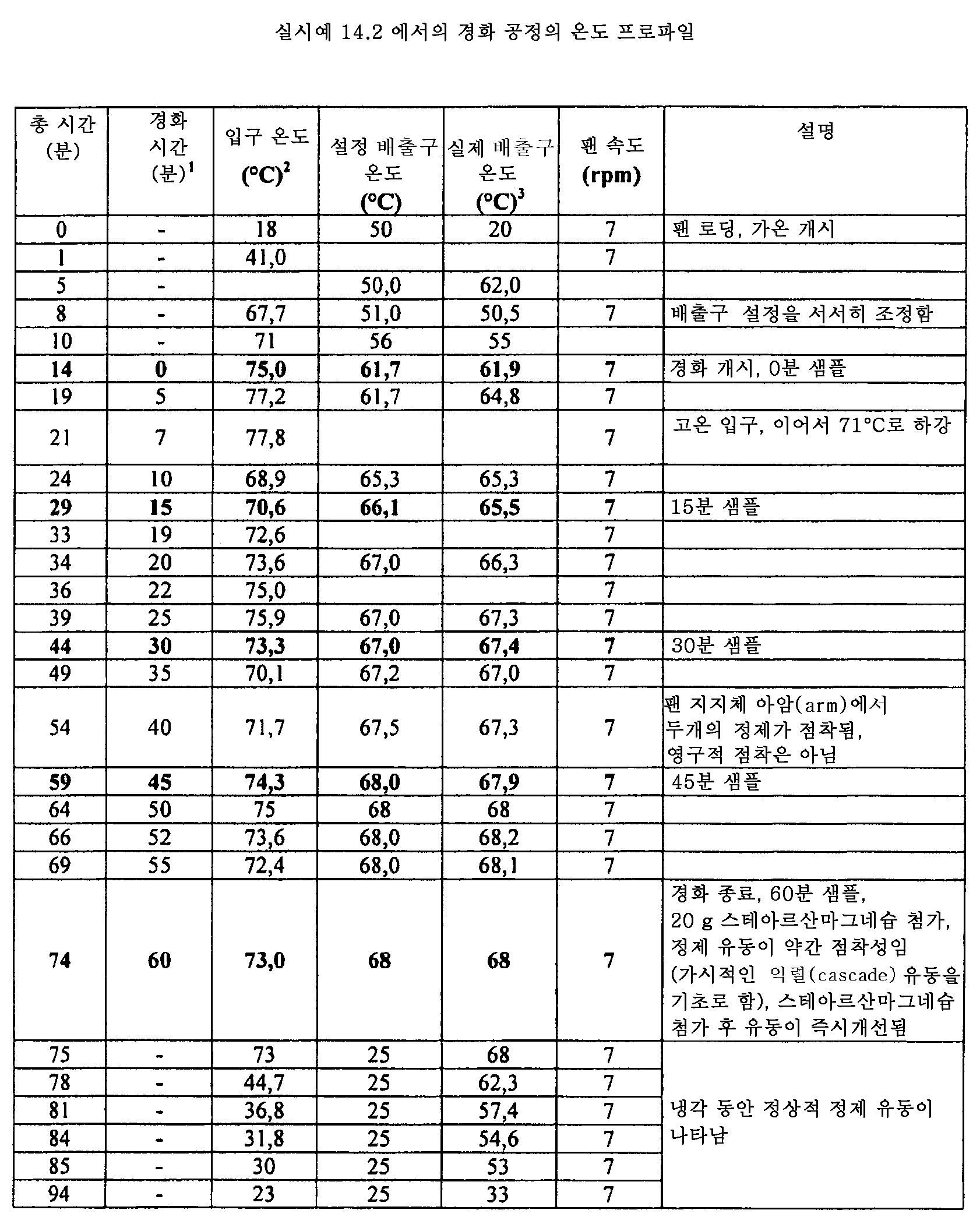 Figure 112011082183604-pat00057