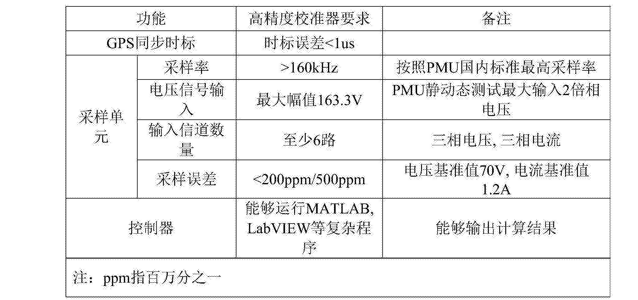 Figure CN105572616BD00061