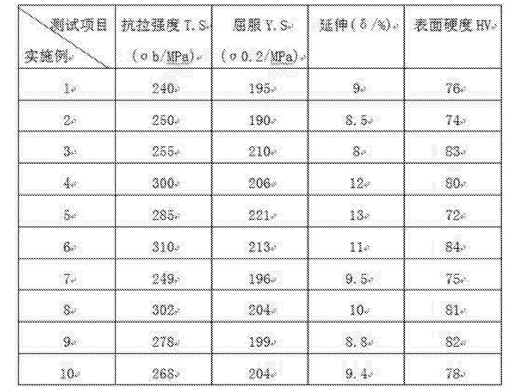 Figure CN106544557AD00091