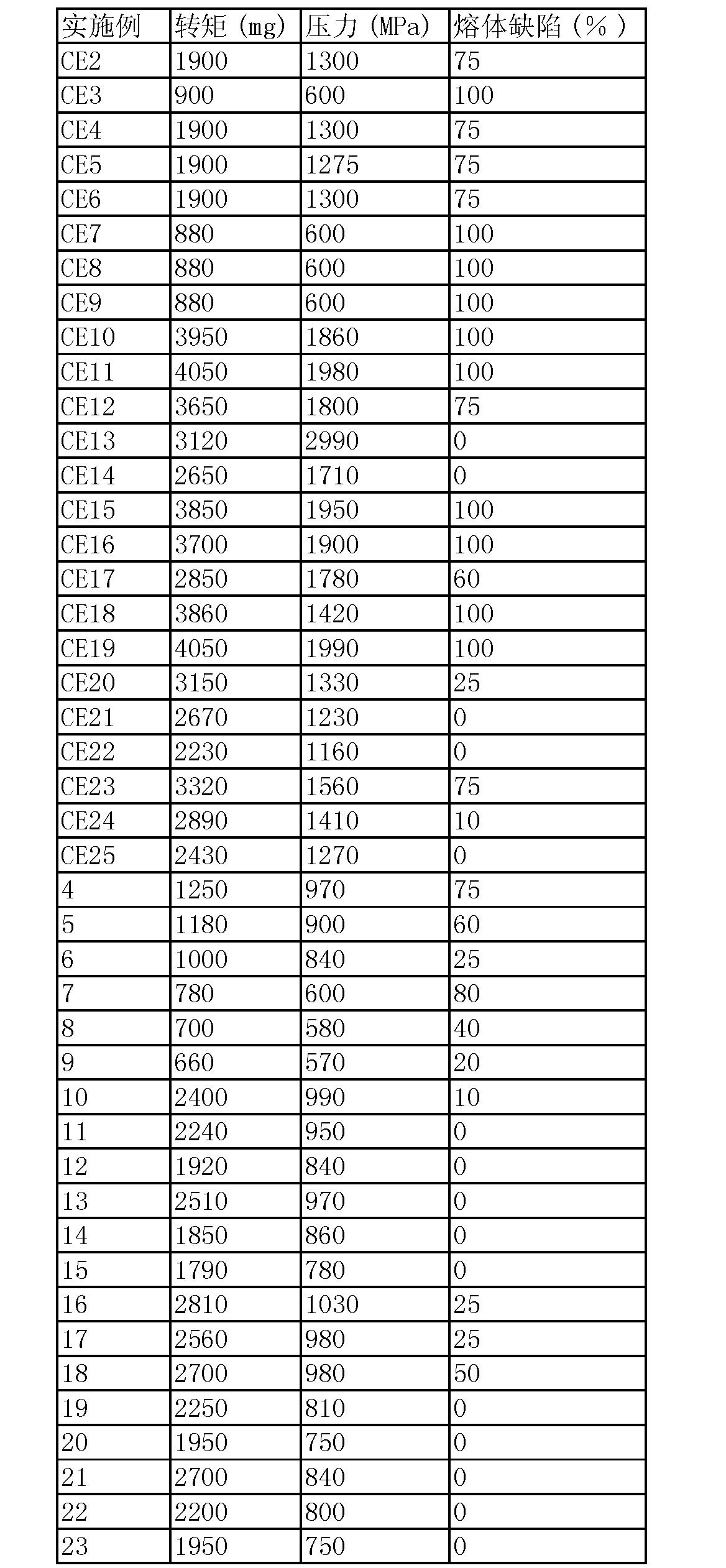 Figure CN101437890BD00122
