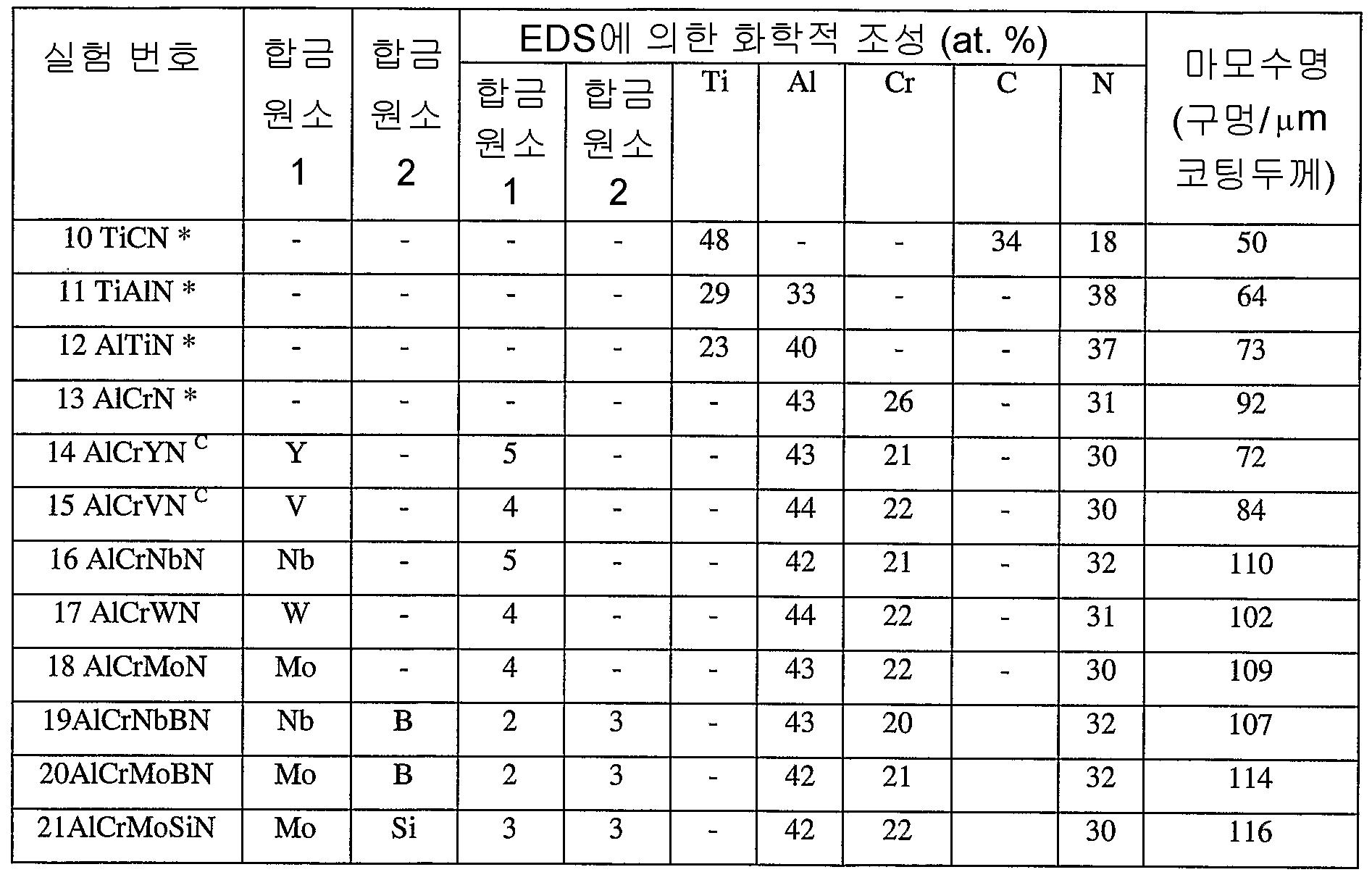 Figure 112007013214619-pct00002