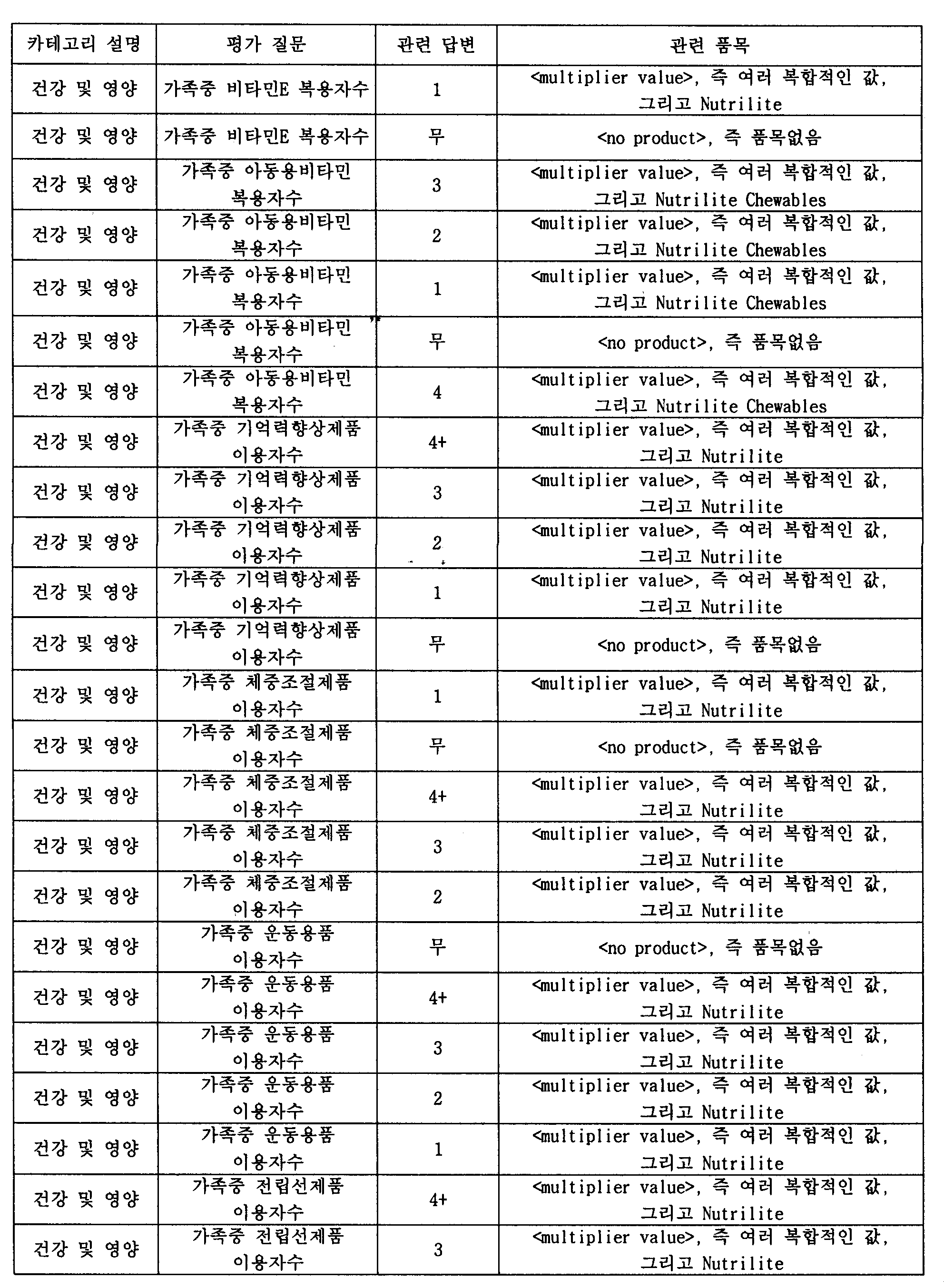 Figure 112003017384033-pct00011