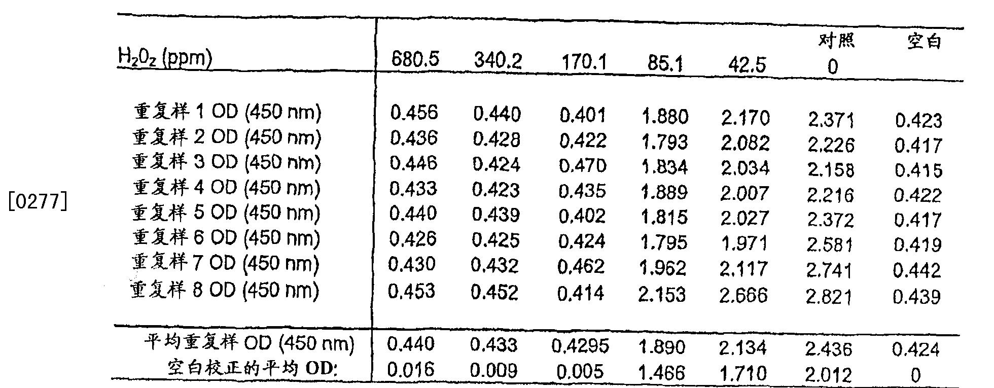 Figure CN101166828BD00441