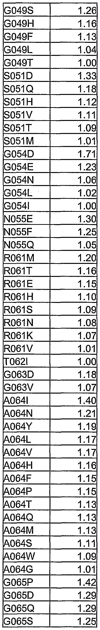 Figure imgf000264_0003