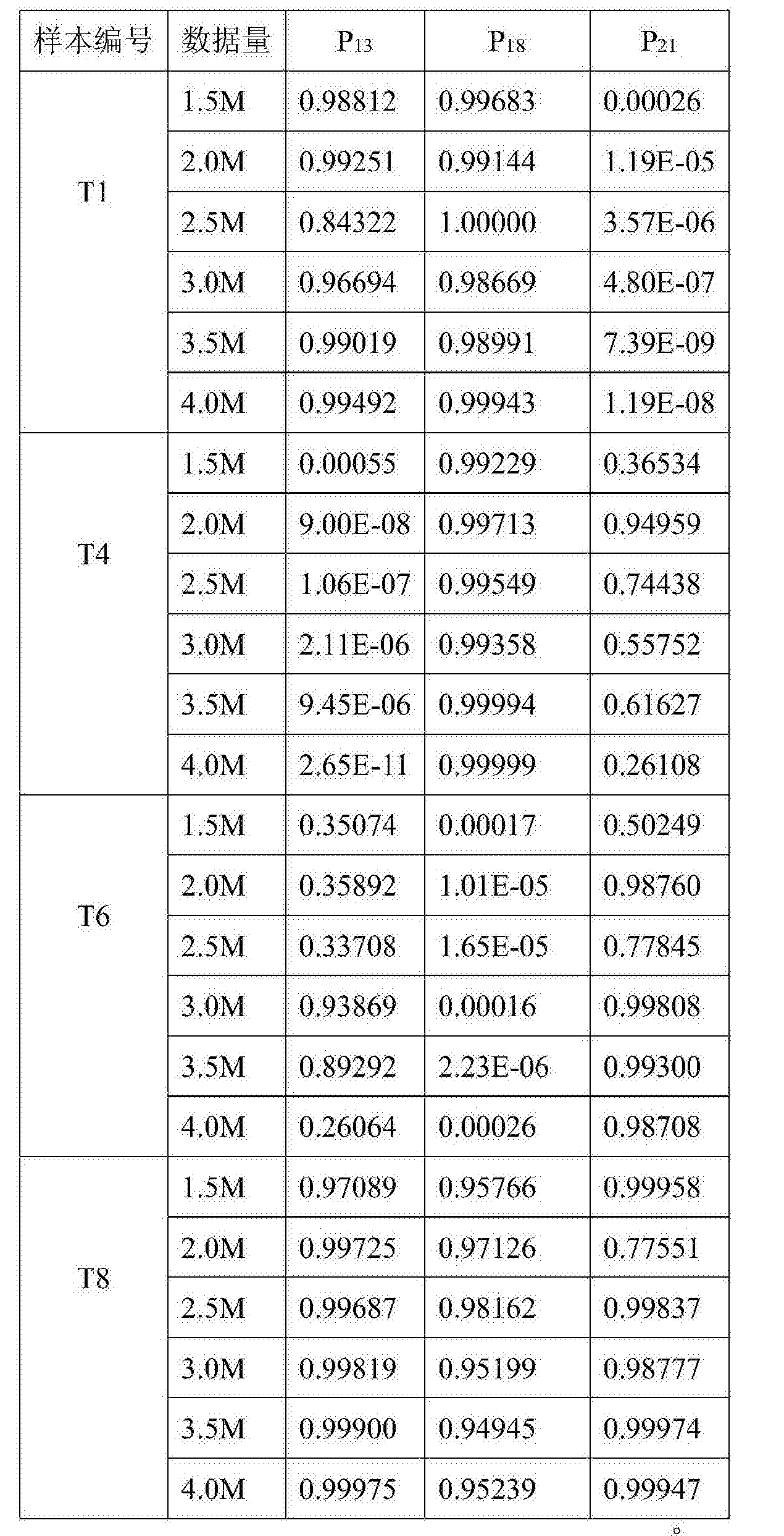 Figure CN104951671BD00101