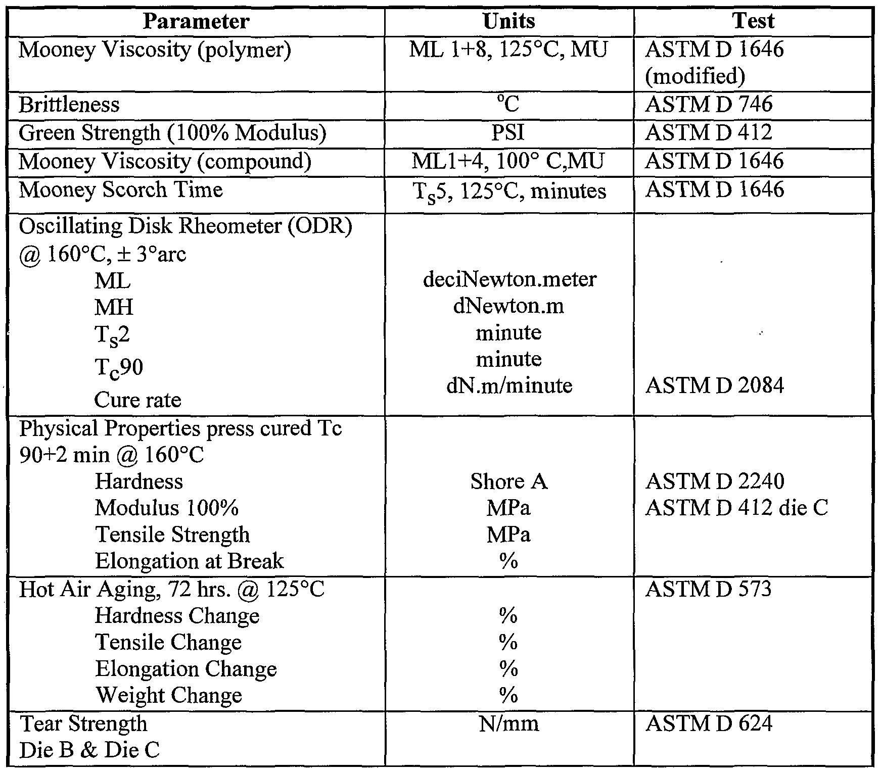 Astm D624 Pdf