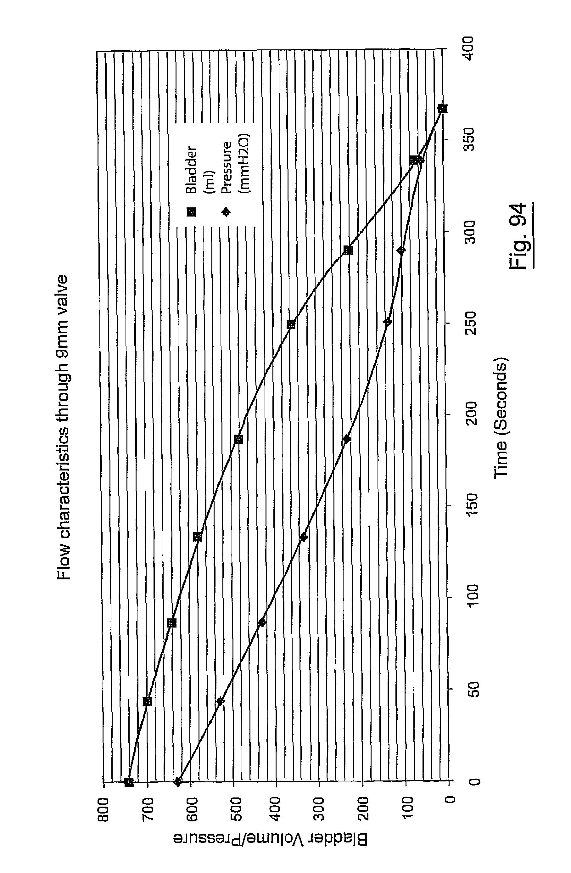 US8876800B2 - Urological device - Google Patents