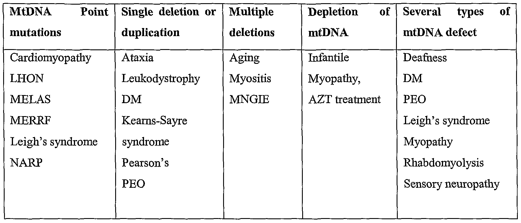 WO2003093506A2 - Mitochondrial polymorphisms linked to a