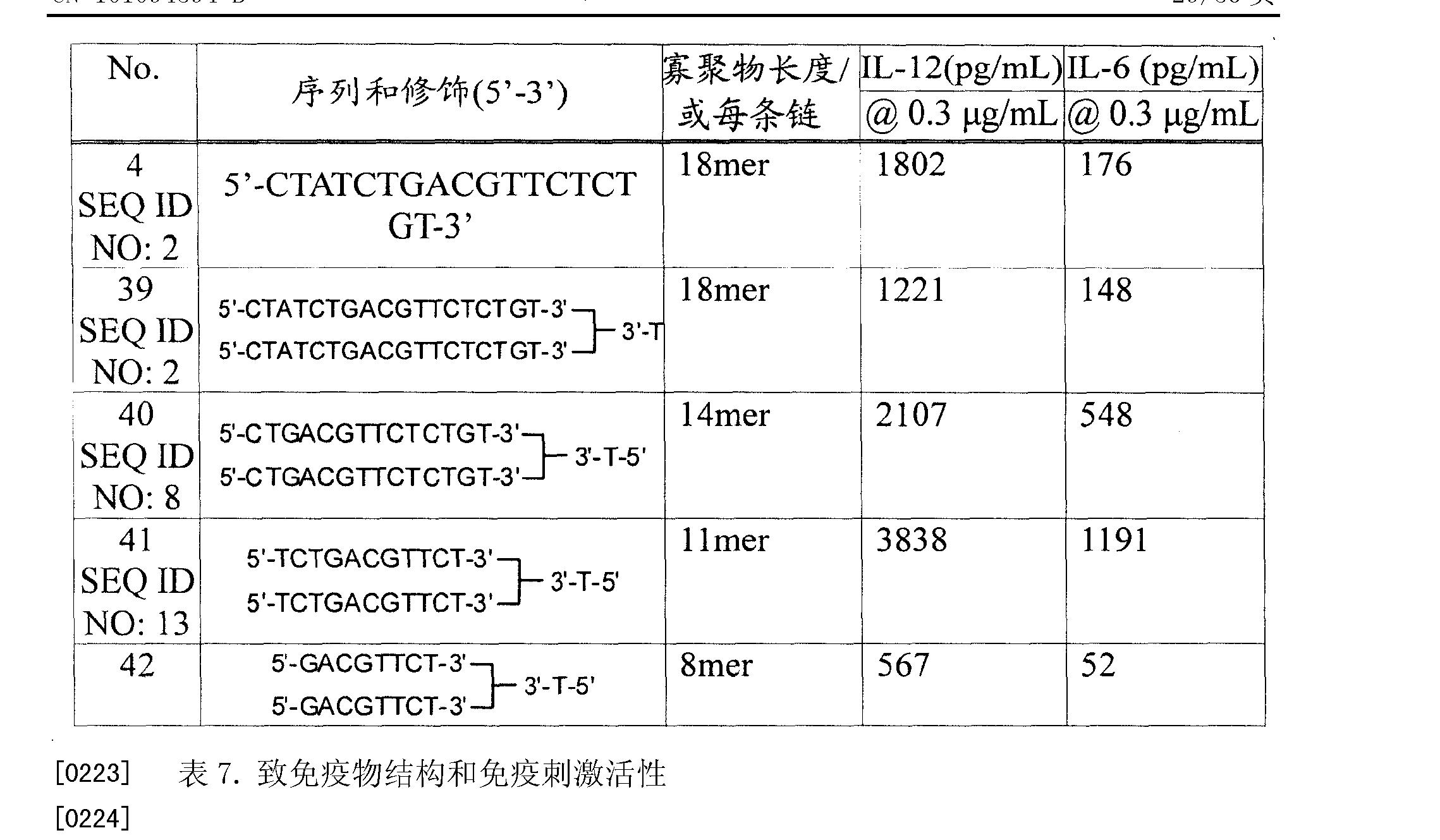 Figure CN101094594BD00311