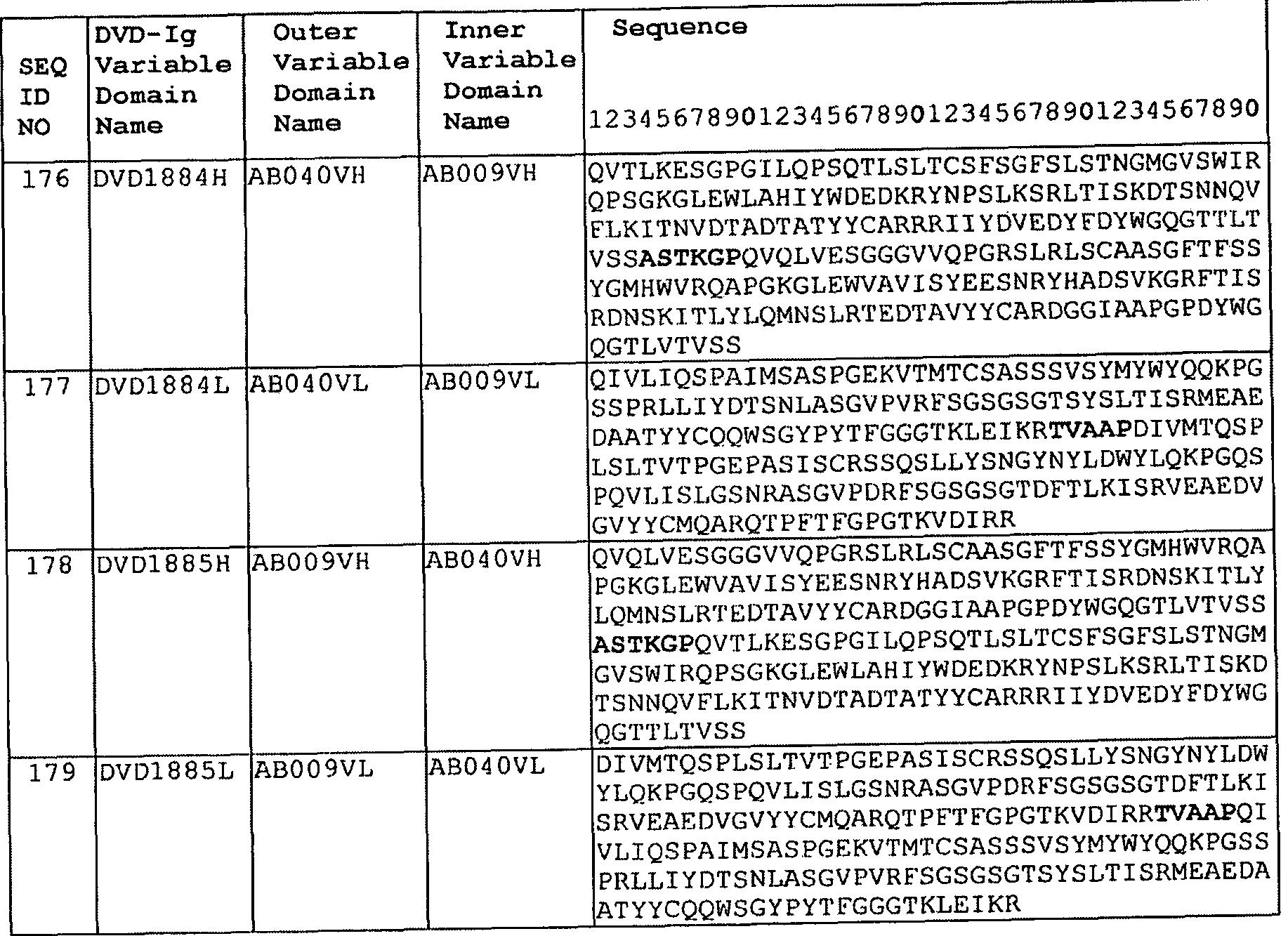 WO A2 Dual variable domain immunoglobulins and uses