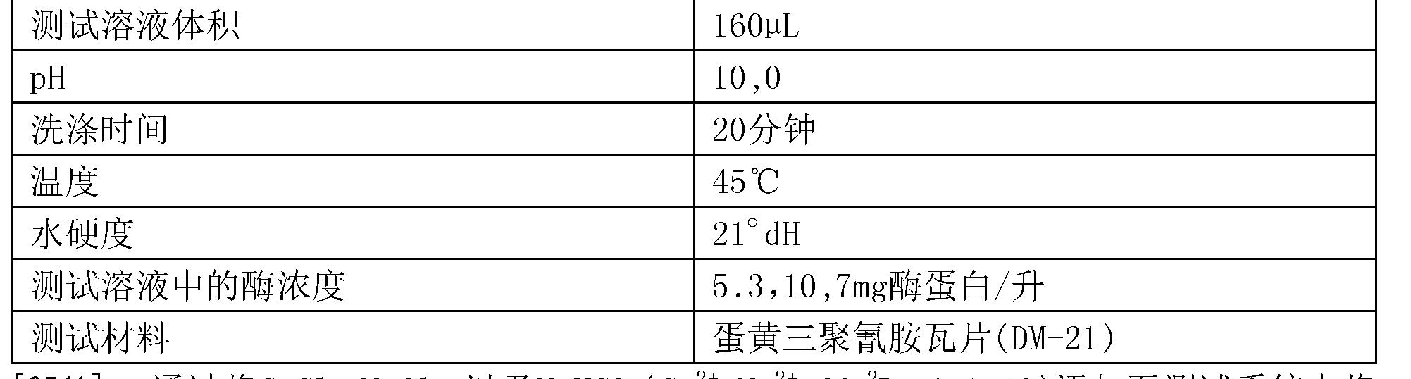 Figure CN105874067AD00791