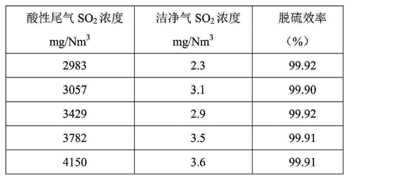 Figure CN103721553AD00161