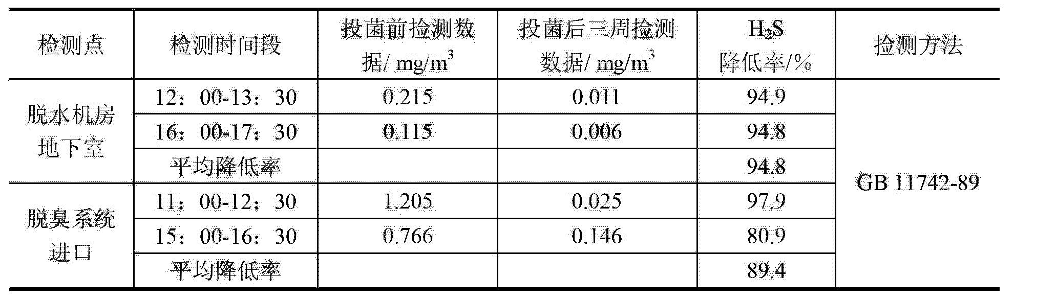 Figure CN103031253BD00121