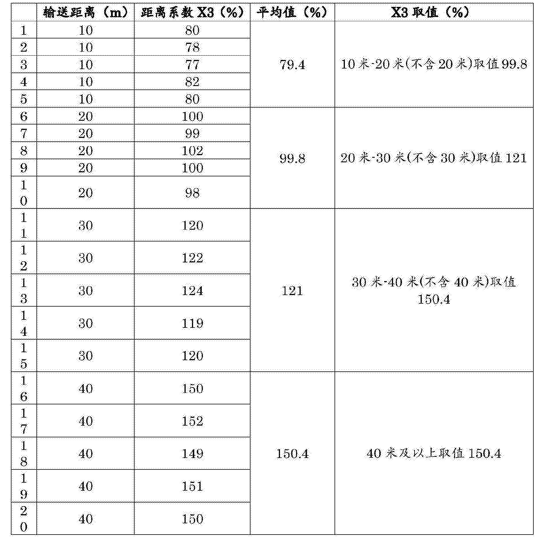 Figure CN108262860AD00081