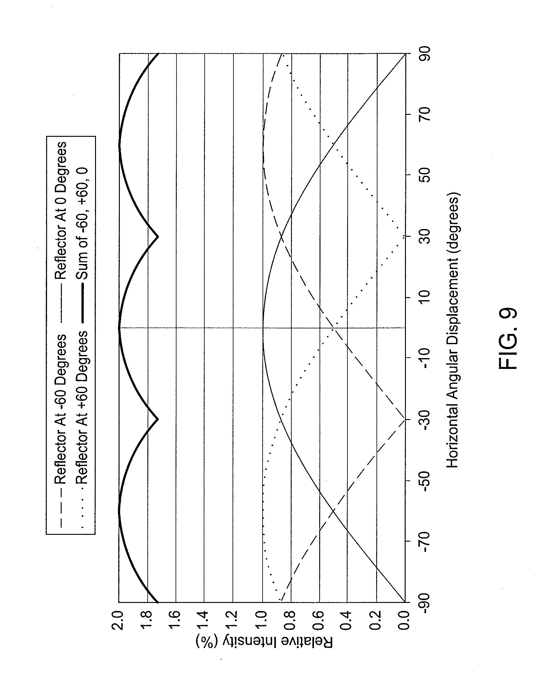 Relative Intensity Chart