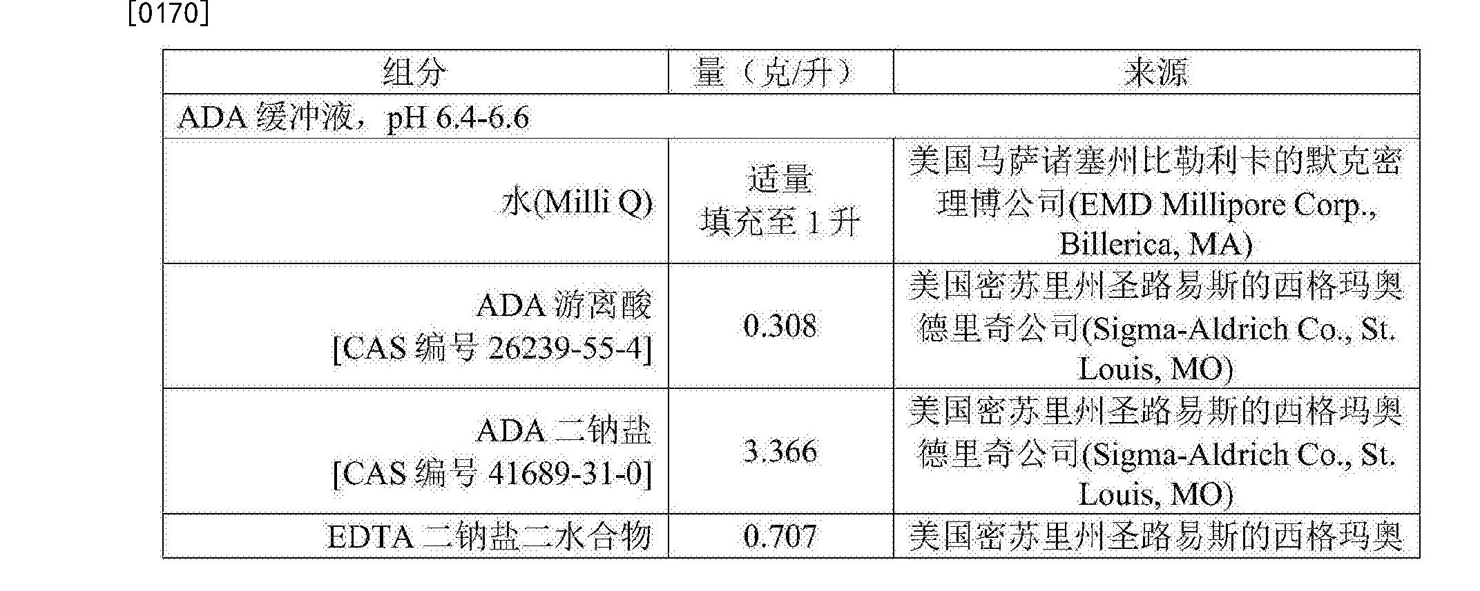 Figure CN107109467AD00191