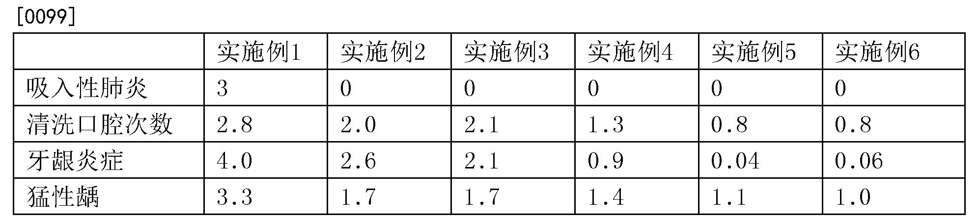 Figure CN107874883AD00101