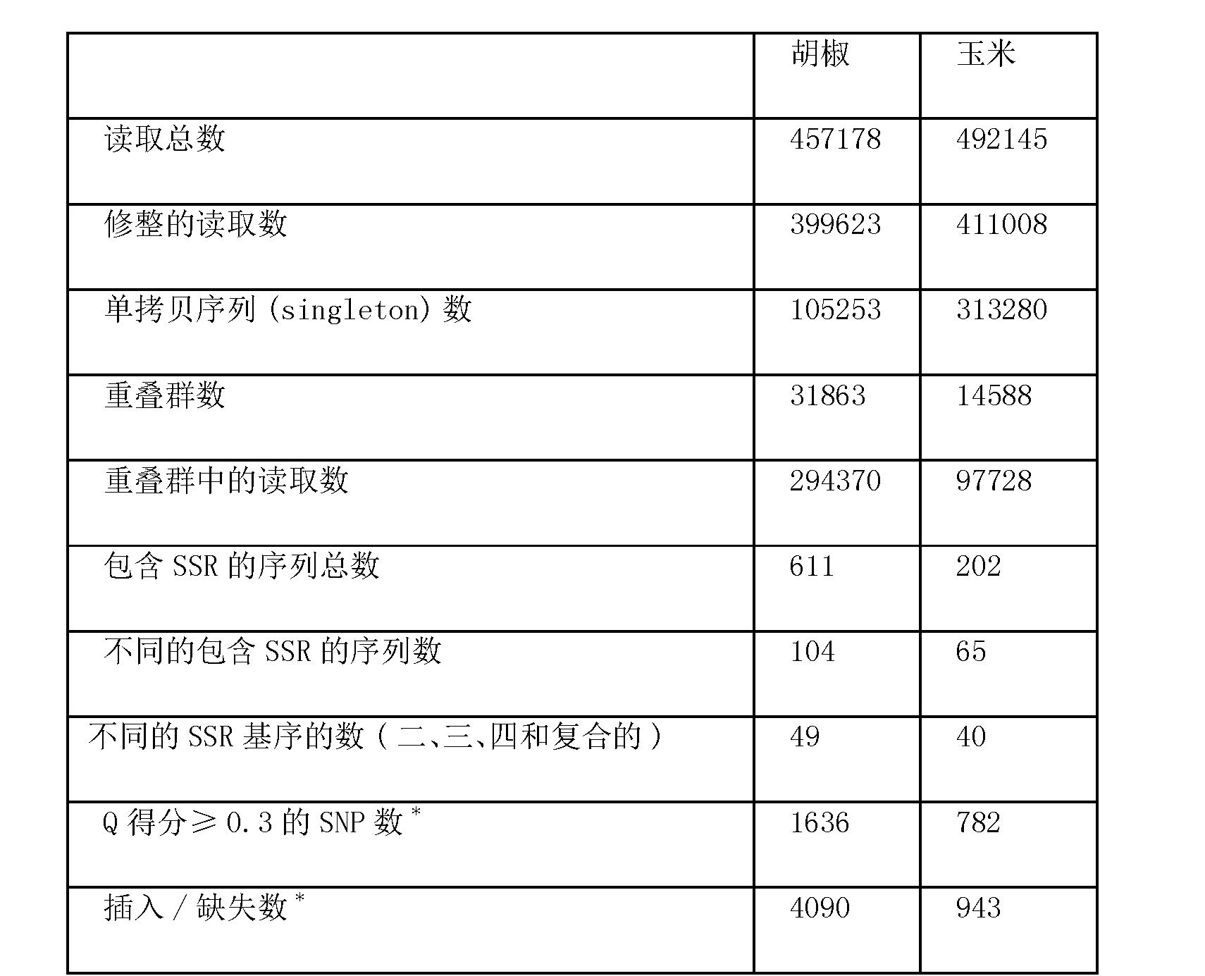 Figure CN102925561BD00201
