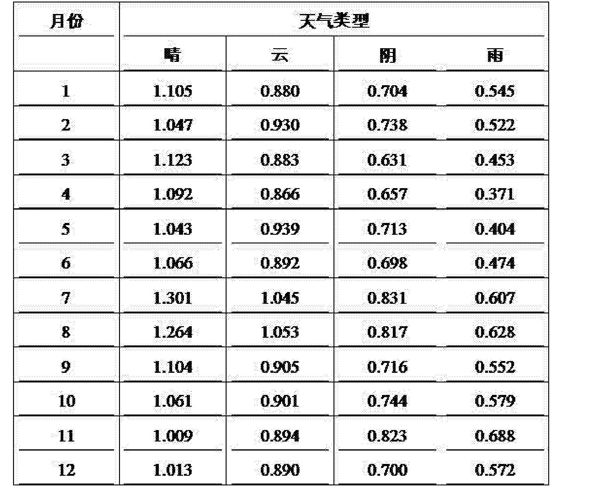 Figure CN106718695AD00071