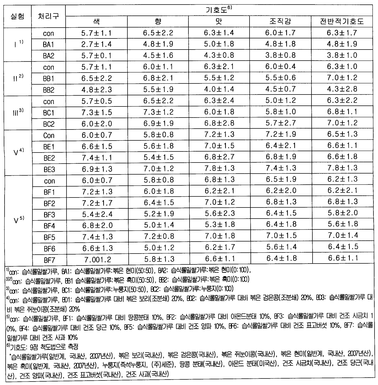 Figure 112010011519248-pat00007