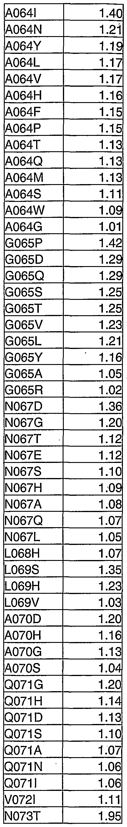 Figure imgf000274_0003