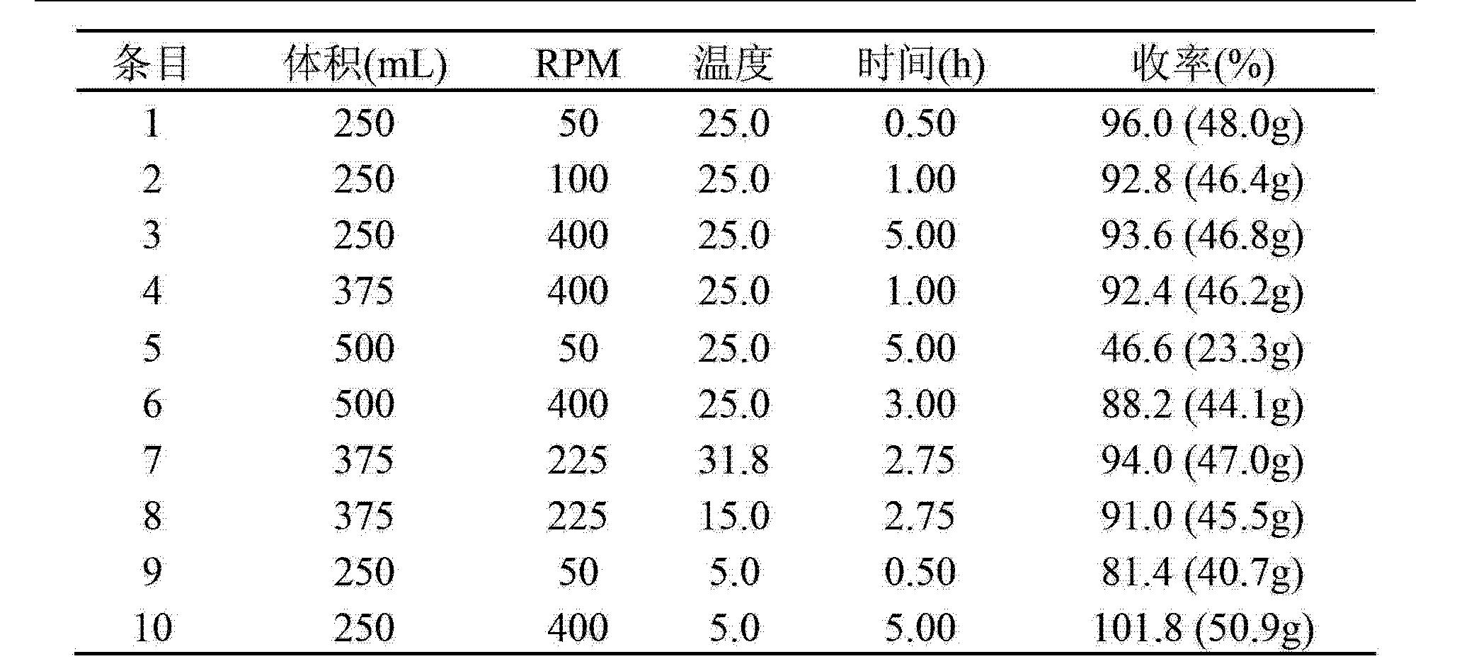 Figure CN103189375AD00091