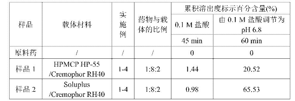 Figure CN105213316AD00181