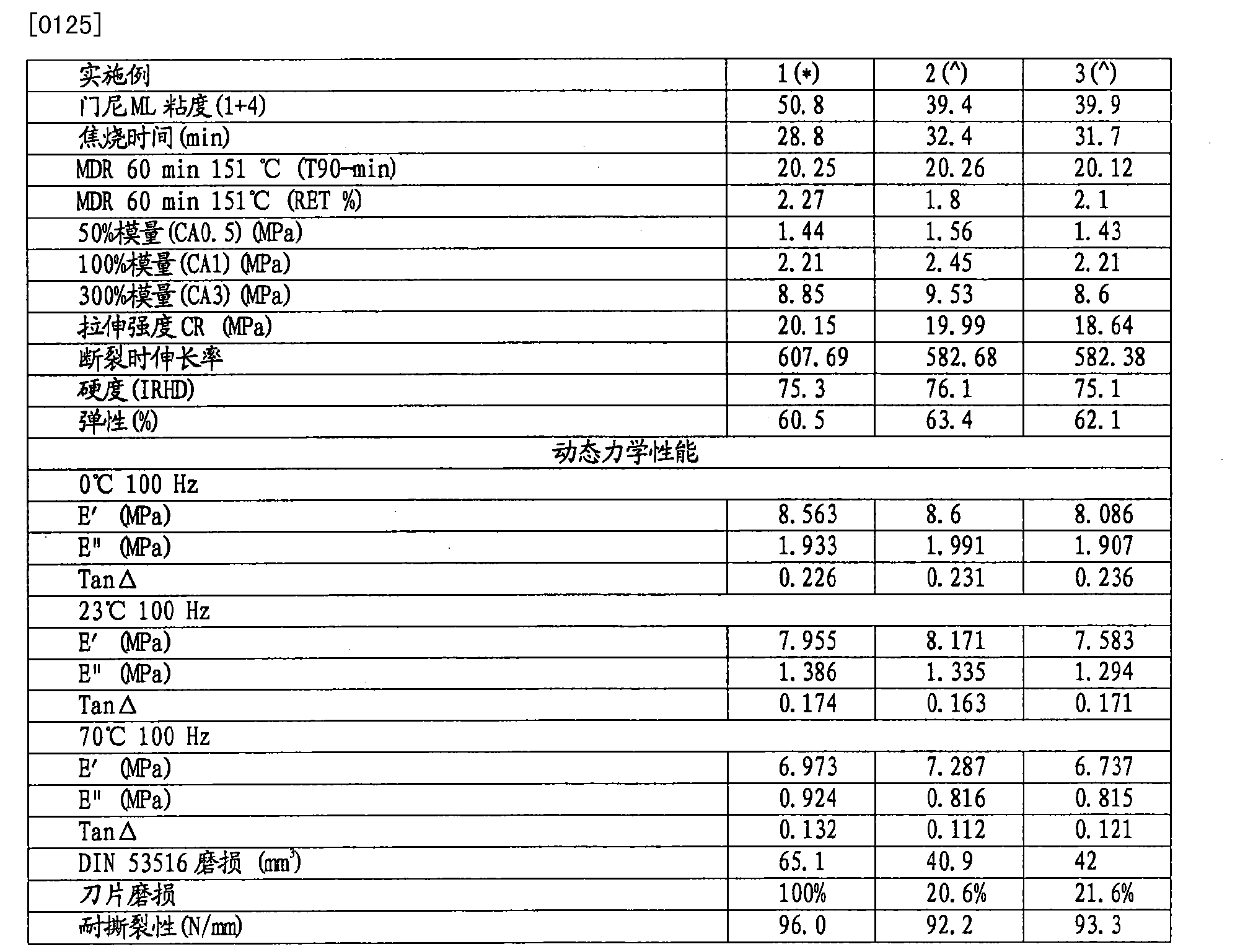 Figure CN103391852BD00131