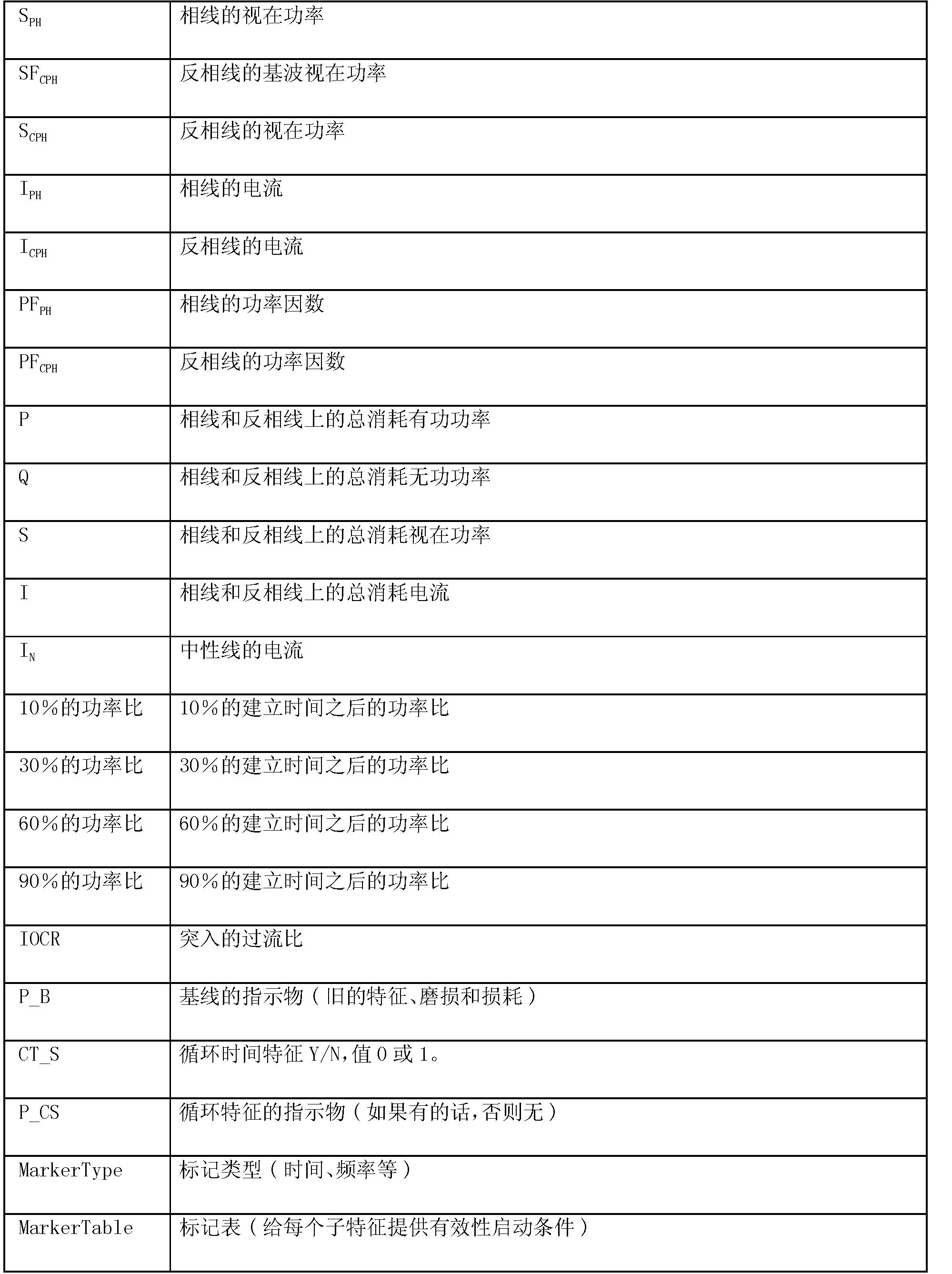 Figure CN102349030BD00251