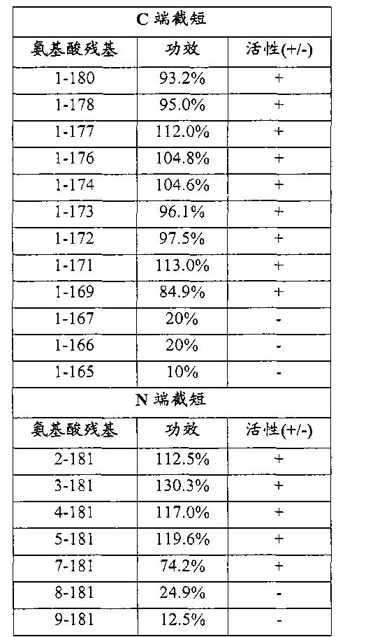 Figure CN102143758BD00321