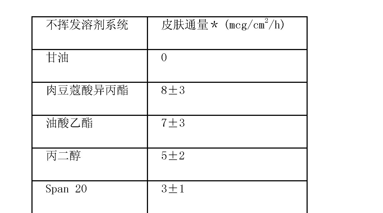 Figure CN102670567AD00342