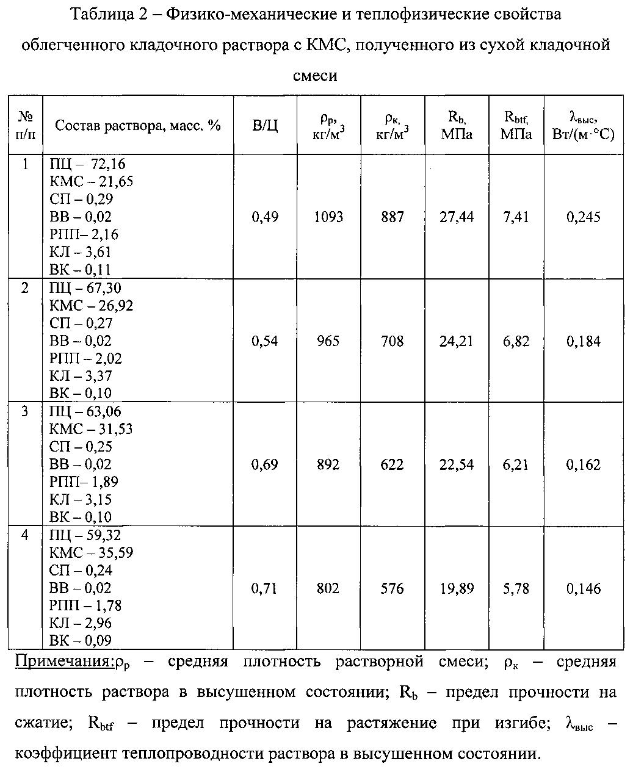насыпная плотность сухой смеси