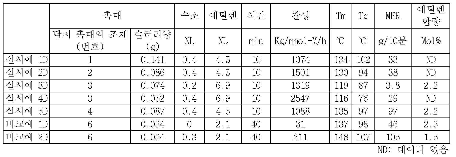 Figure 112015097461849-pct00033
