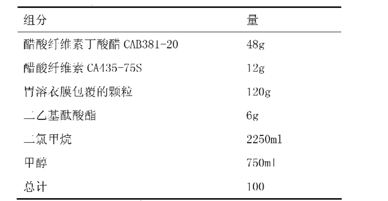 Figure CN101987081AD00501